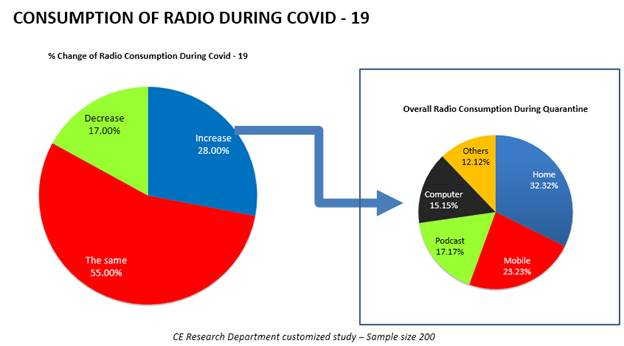 Media Consumption increased as COVID-19 Spread Continues